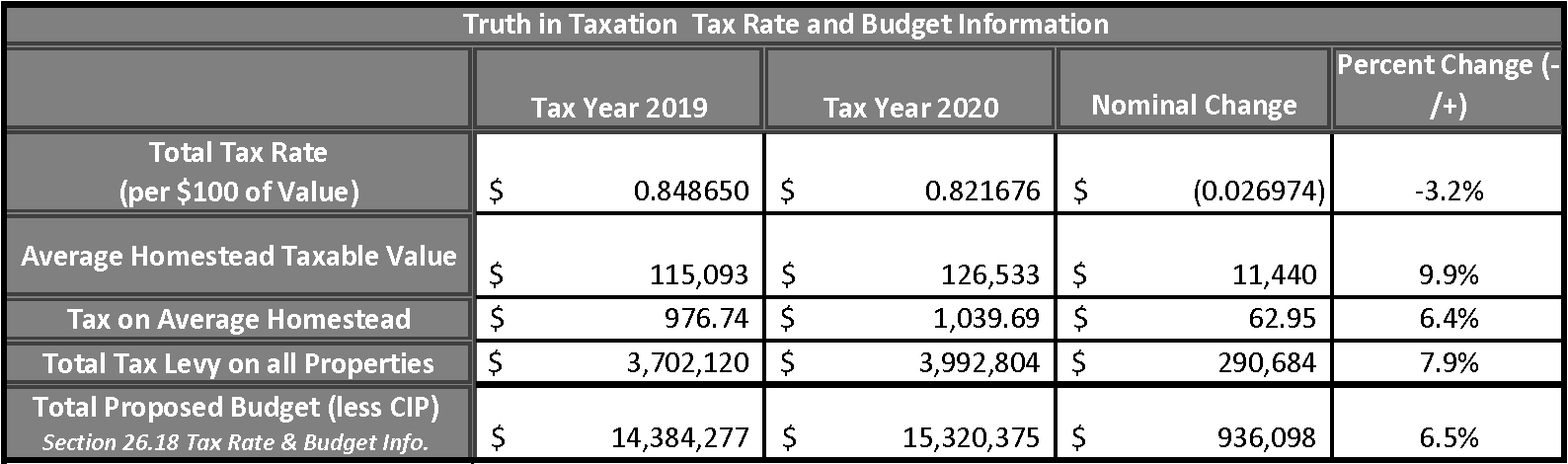 Tax Rate History FY21 (2)